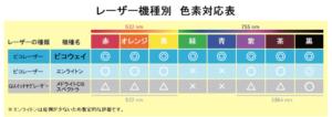 レーザー機種別 色素対応表